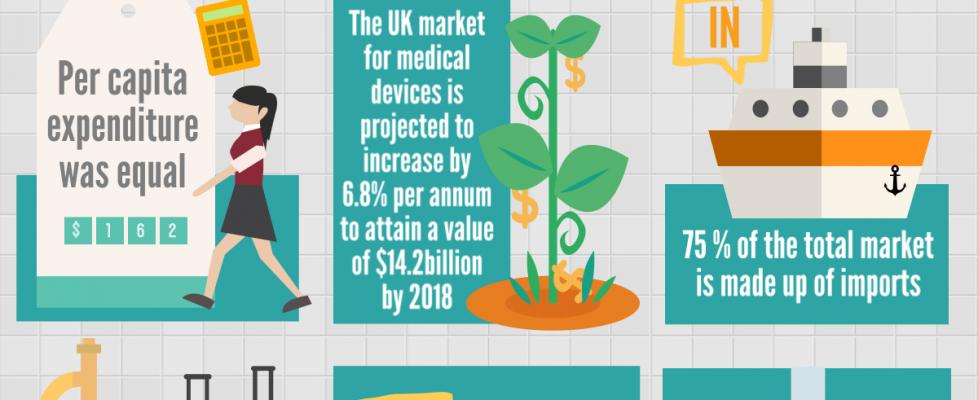 The UK Medical Device Market: A Snapshot
