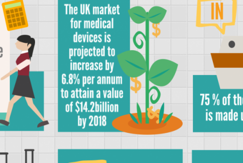 The UK Medical Device Market: A Snapshot