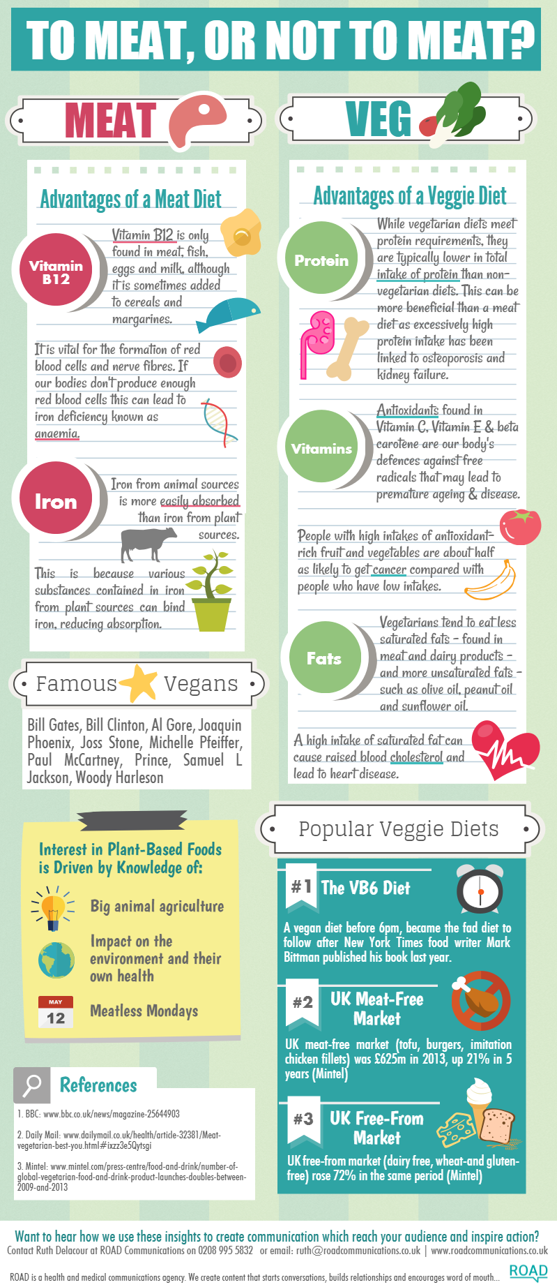 Meat VS Veg Diet infographic